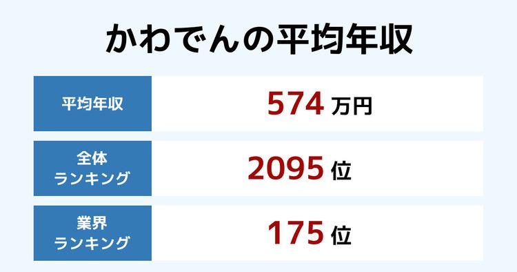 かわでんの平均年収
