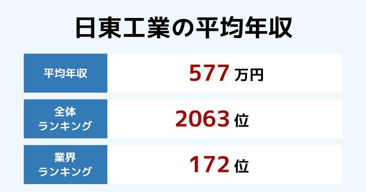 日東工業の平均年収