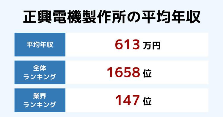正興電機製作所の平均年収