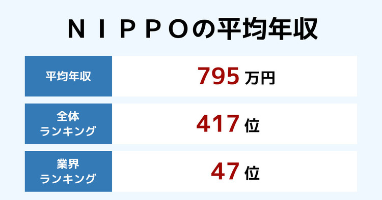 NIPPOの平均年収