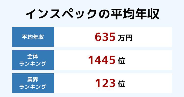 インスペックの平均年収