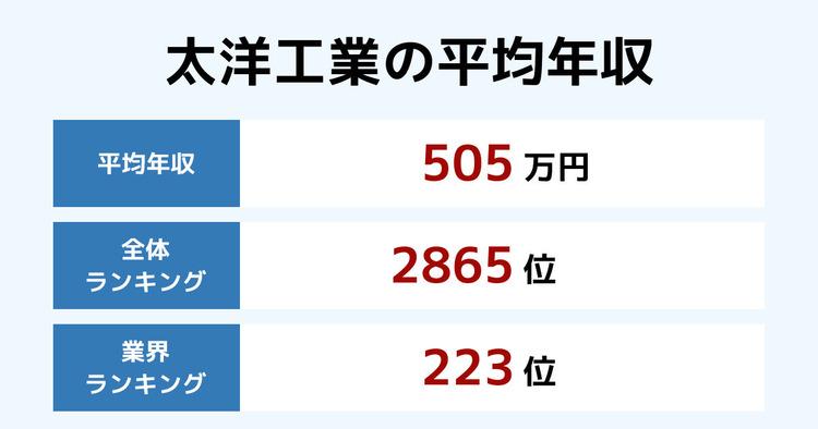 太洋工業の平均年収