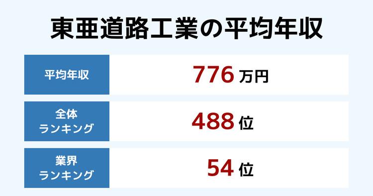 東亜道路工業の平均年収