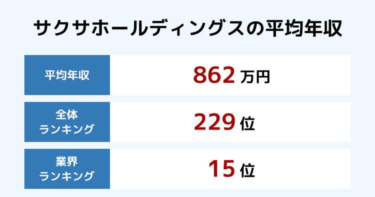 サクサホールディングスの平均年収