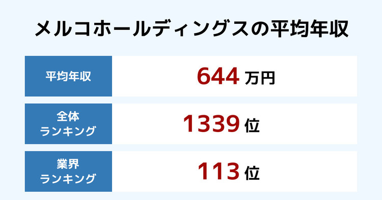メルコホールディングスの平均年収