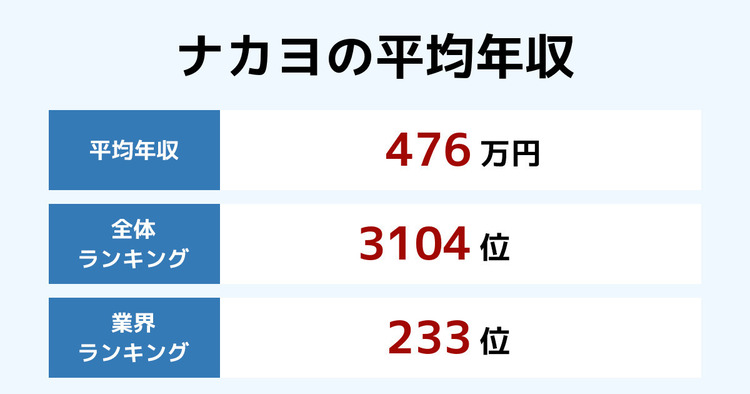 ナカヨの平均年収