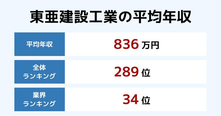 東亜建設工業の平均年収