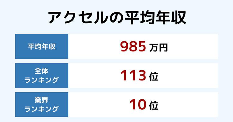 アクセルの平均年収