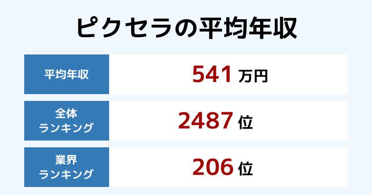 ピクセラの平均年収
