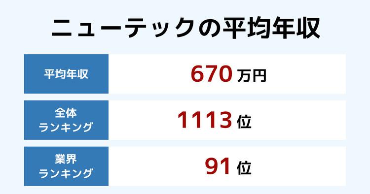 ニューテックの平均年収