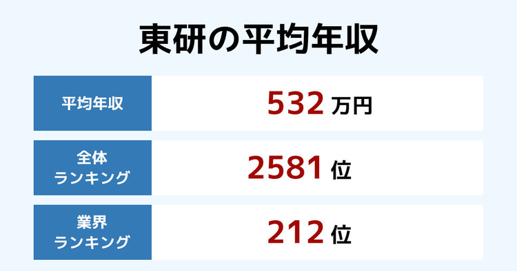 東研の平均年収