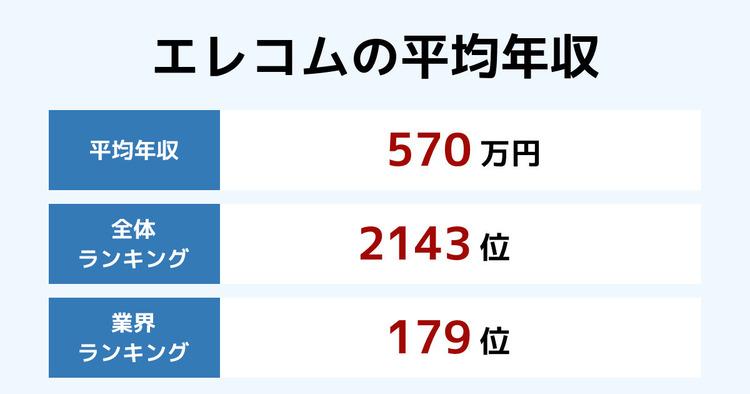 エレコムの平均年収