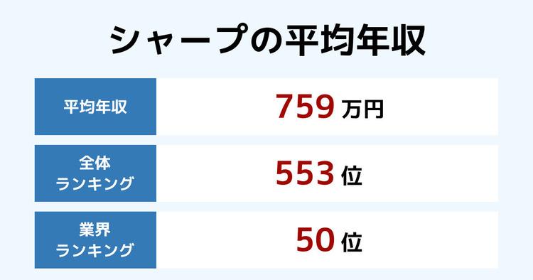 シャープの平均年収