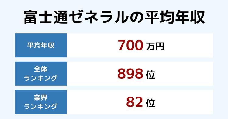 富士通ゼネラルの平均年収