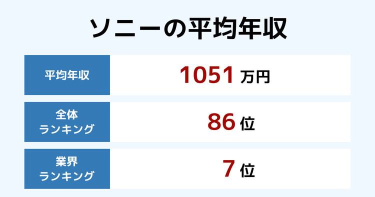 ソニーの平均年収