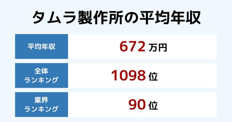 タムラ製作所の平均年収