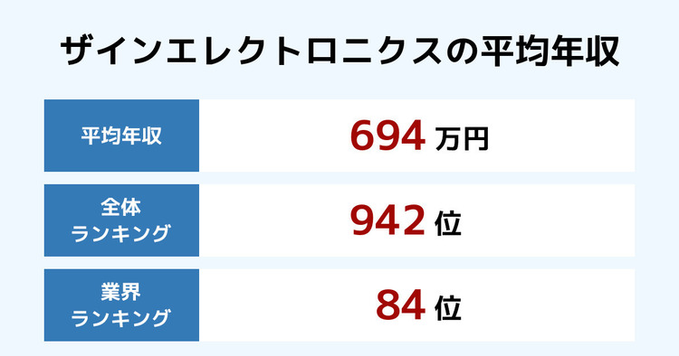 ザインエレクトロニクスの平均年収