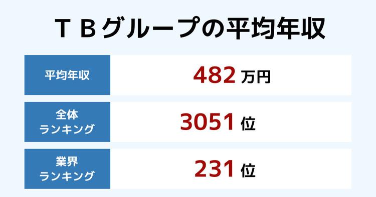 TBグループの平均年収