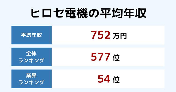 ヒロセ電機の平均年収