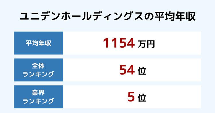 ユニデンホールディングスの平均年収
