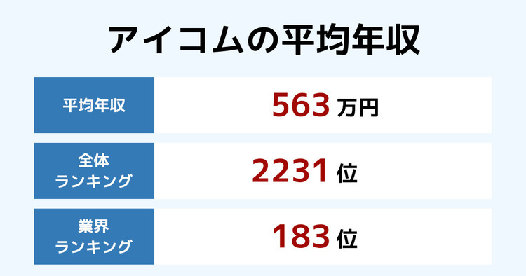 アイコムの平均年収