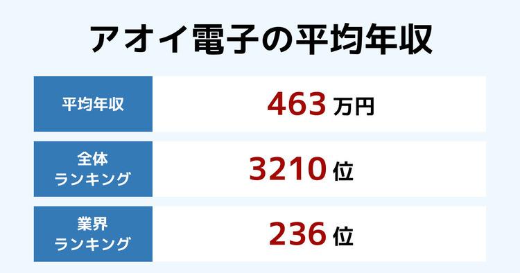 アオイ電子の平均年収