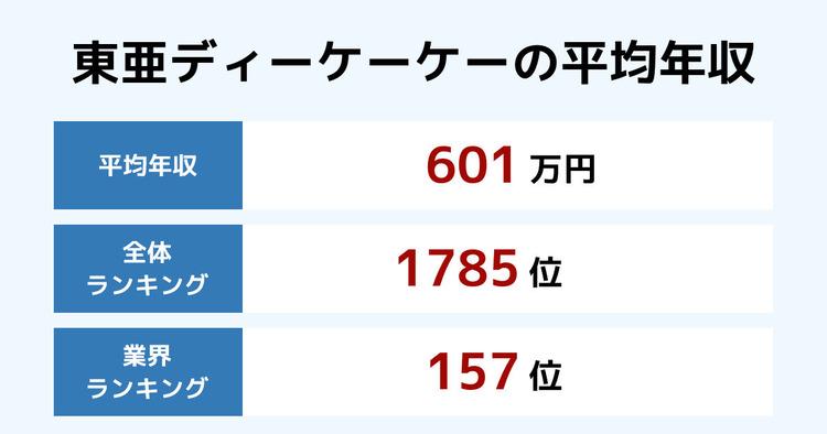 東亜ディーケーケーの平均年収