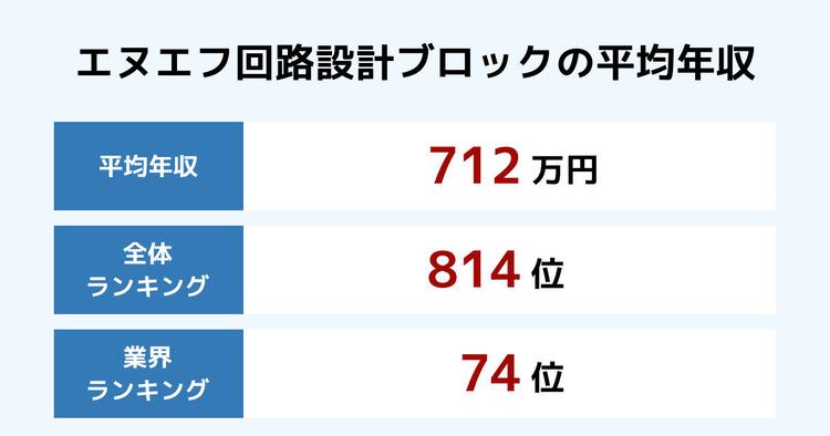 エヌエフ回路設計ブロックの平均年収