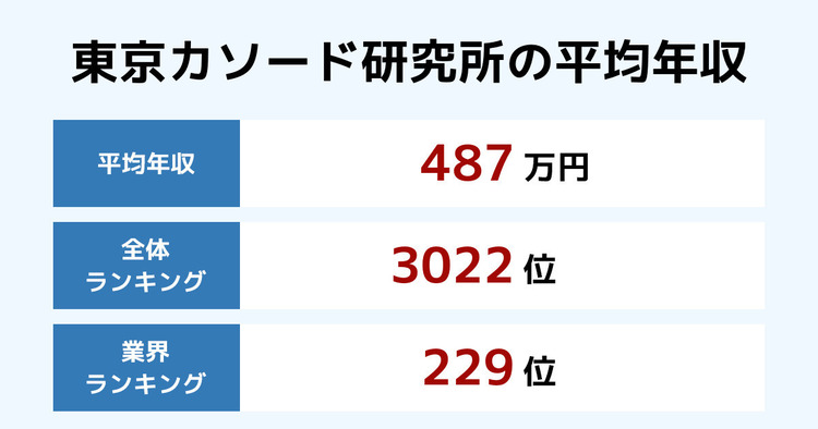 東京カソード研究所の平均年収