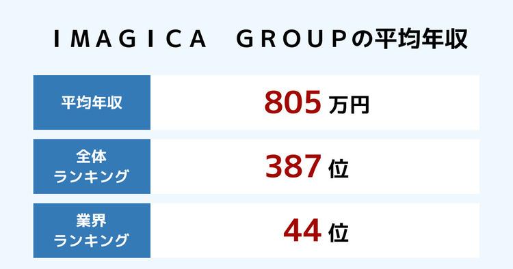 IMAGICA GROUPの平均年収