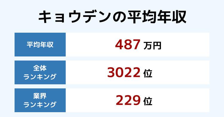 キョウデンの平均年収