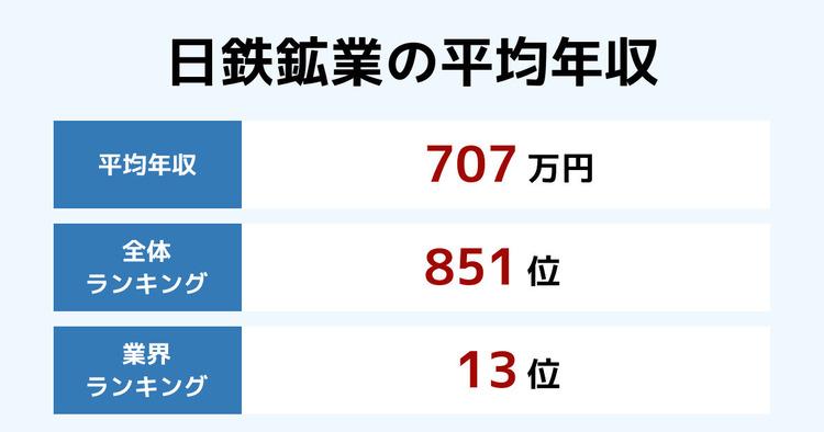 日鉄鉱業の平均年収