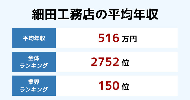 細田工務店の平均年収