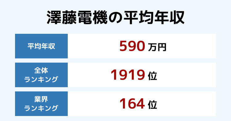 澤藤電機の平均年収