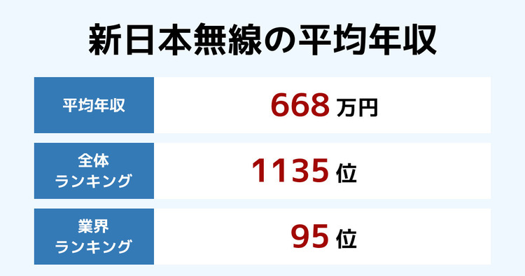新日本無線の平均年収