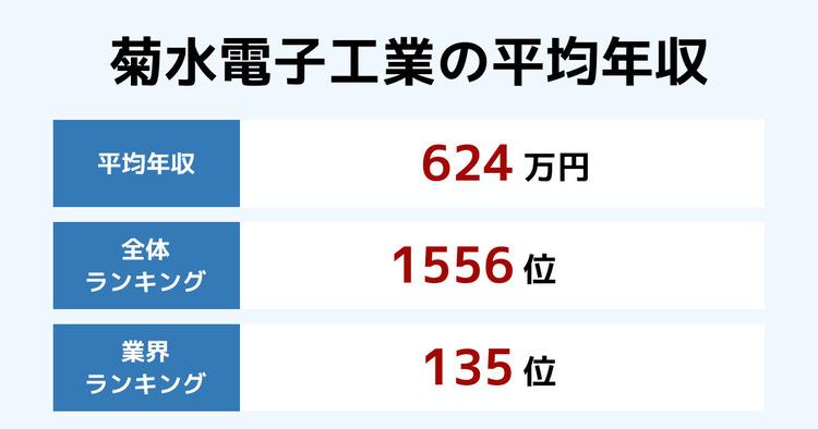 菊水電子工業の平均年収
