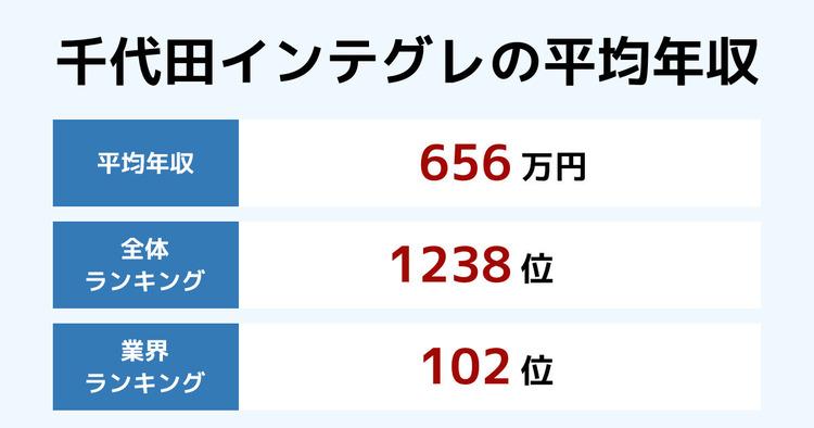千代田インテグレの平均年収