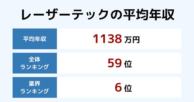 レーザーテックの平均年収