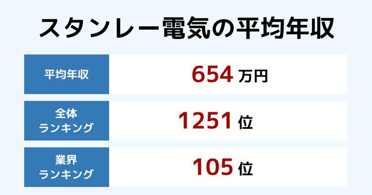 スタンレー電気の平均年収