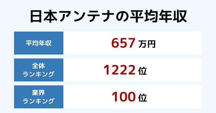 日本アンテナの平均年収