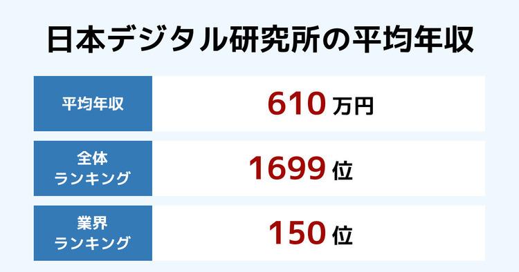 日本デジタル研究所の平均年収