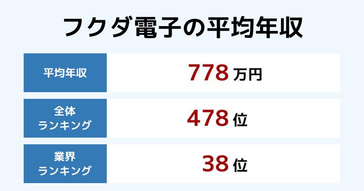 フクダ電子の平均年収