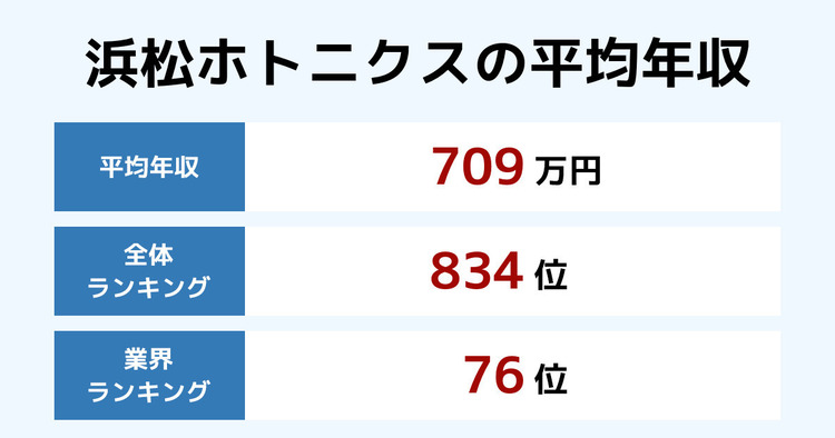 浜松ホトニクスの平均年収