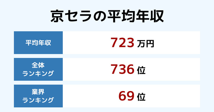 京セラの平均年収