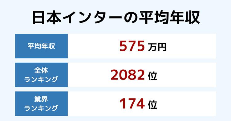 日本インターの平均年収
