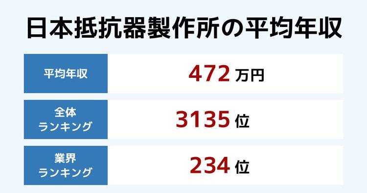 日本抵抗器製作所の平均年収