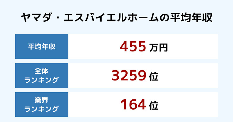 ヤマダ・エスバイエルホームの平均年収