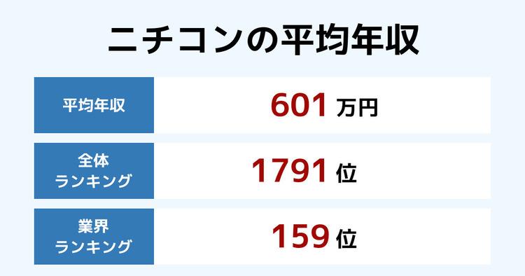 ニチコンの平均年収
