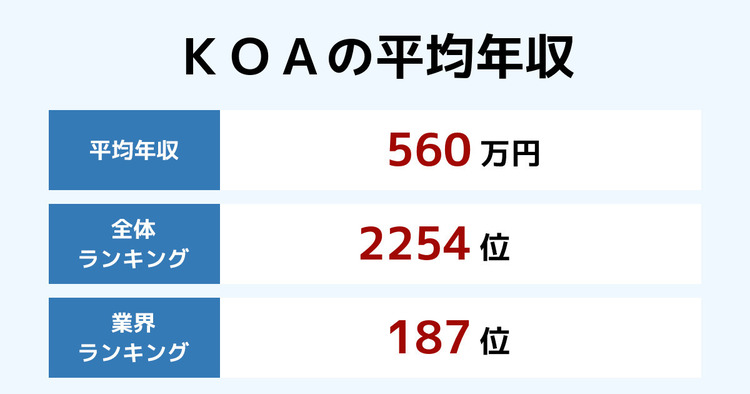KOAの平均年収