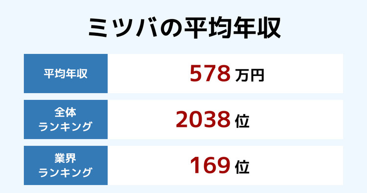 ミツバの平均年収